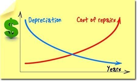 repair cost vs depreciation